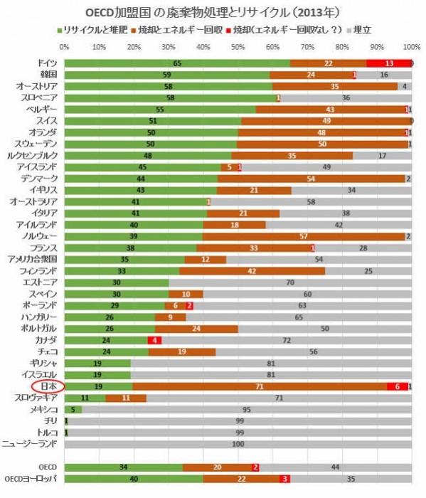 世界と比べた日本のリサイクル率