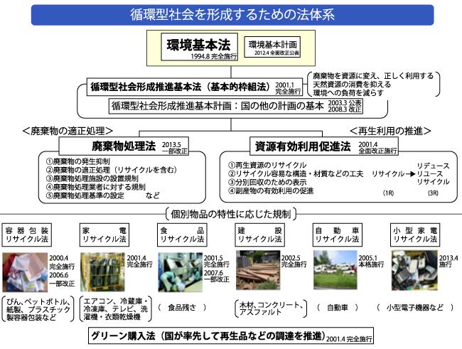 日本の廃棄物の法律