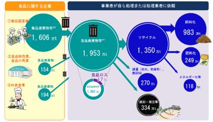 食品に関する企業の食品廃棄物の量、種類、発生の特徴(1)