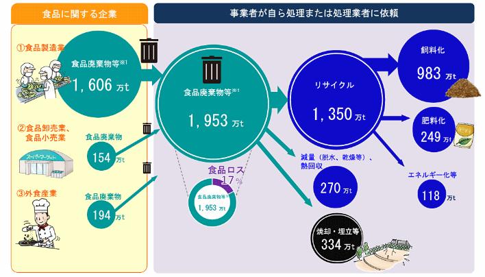 食品に関する企業の食品廃棄物の量、種類、発生の特徴