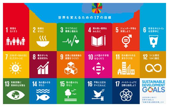 SDGsとの関連
