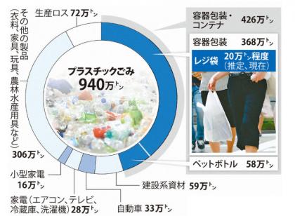 レジ袋有料「2020年7月」に義務化